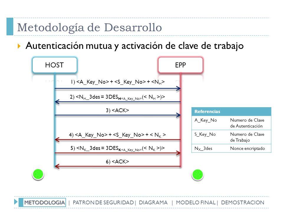 Metodología de Desarrollo Autenticación mutua y activación de clave de trabajo 1) + + 2) ( )> 3) 4) + + 5) ( )> 6) Referencias A_Key_NoNumero de Clave