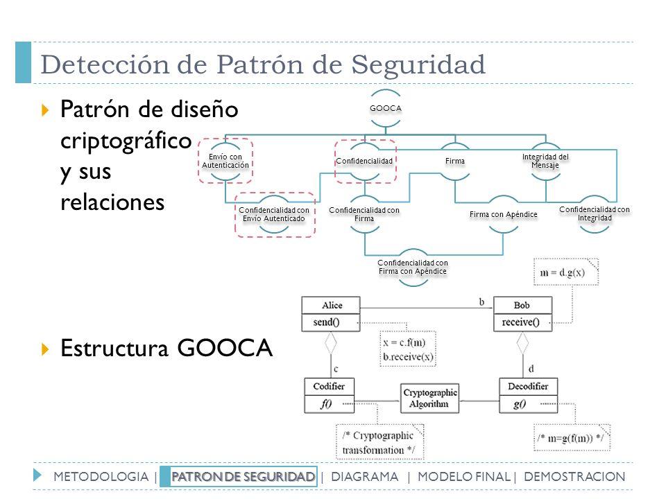Detección de Patrón de Seguridad Patrón de diseño criptográfico y sus relaciones Estructura GOOCA GOOCA Envío con Autenticación Confidencialidad con E