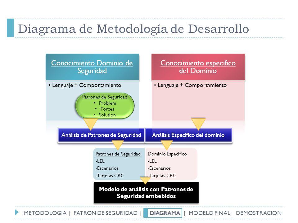 Diagrama de Metodología de Desarrollo Modelo de análisis con Patrones de Seguridad embebidos Patrones de Seguridad Problem Forces Solution Patrones de
