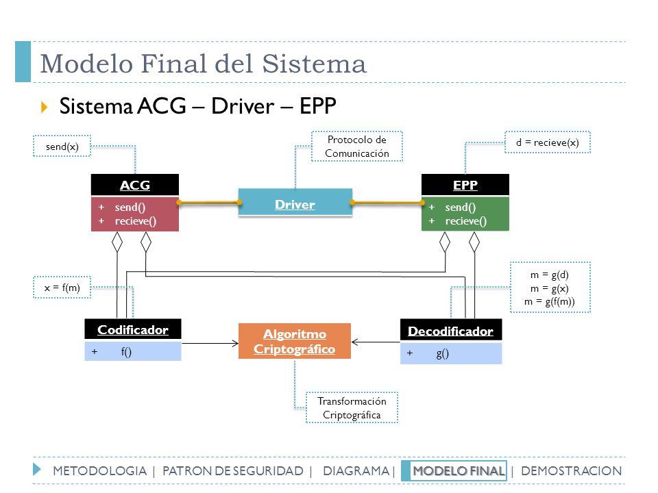 Bob + send() + recieve() Alice + send() + recieve() Modelo Final del Sistema Sistema ACG – Driver – EPP ACG + send() + recieve() EPP + send() + reciev