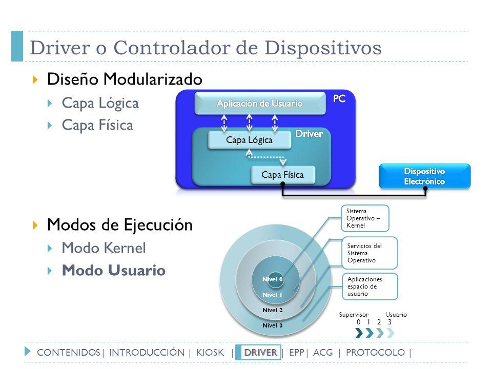 Driver o Controlador de Dispositivos Diseño Modularizado Capa Lógica Capa Física Modos de Ejecución Modo Kernel Modo Usuario Capa Lógica Capa Física S