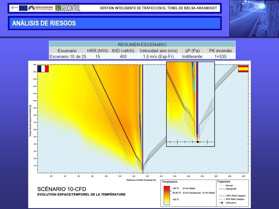 ANÁLISIS DE RIESGOS GESTIÓN INTELIGENTE DE TRÁFICO EN EL TÚNEL DE BIELSA-ARAGNOUET RESUMEN ESCENARIO Escenario HRR (MW)IMD (véh/h)Velocidad aire (m/s)