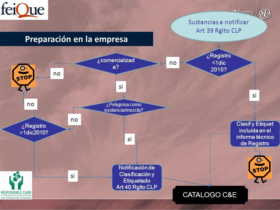 Sustancias a notificar Art 39 Rglto CLP ¿Registro < 1dic 2010? Clasif y Etiquet incluida en el informe técnico de Registro ¿comercializad a? ¿Peligros