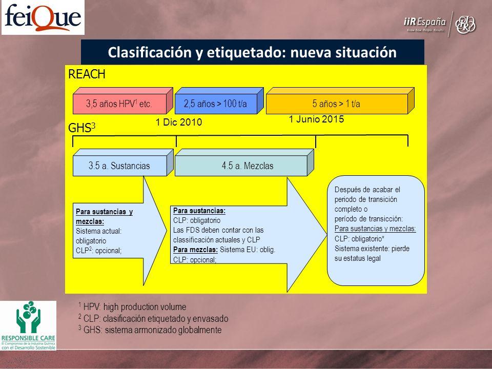 Clasificación y etiquetado: nueva situación REACH 2,5 años > 100 t/a3,5 años HPV 1 etc.5 años > 1 t/a 3.5 a. Sustancias 4.5 a. Mezclas GHS 3 Para sust