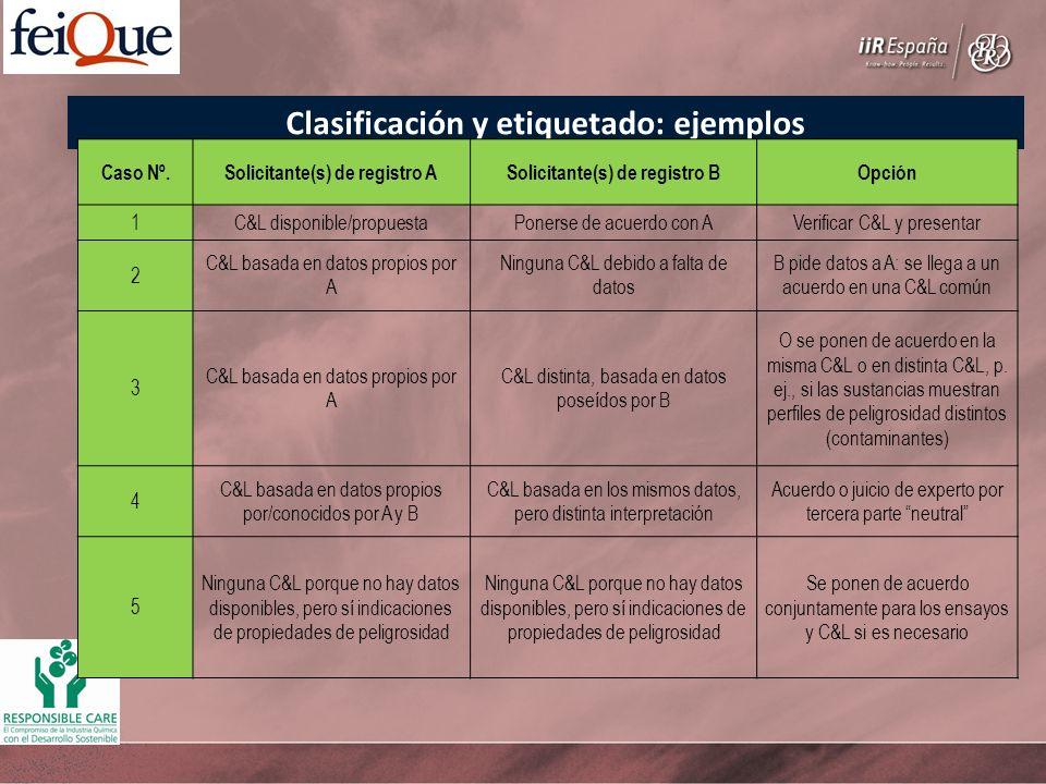 Clasificación y etiquetado: ejemplos Caso Nº.Solicitante(s) de registro ASolicitante(s) de registro BOpción 1C&L disponible/propuestaPonerse de acuerd