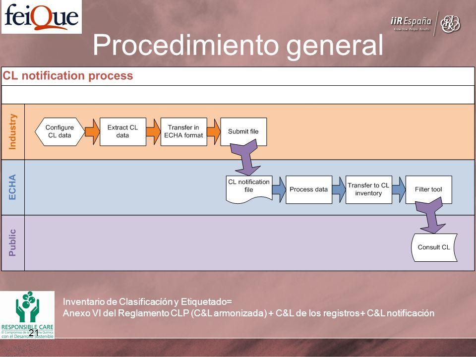 21 Procedimiento general Inventario de Clasificacíón y Etiquetado= Anexo VI del Reglamento CLP (C&L armonizada) + C&L de los registros+ C&L notificaci