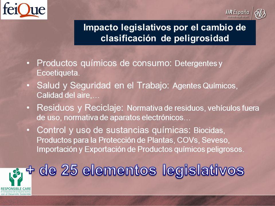Productos químicos de consumo: Detergentes y Ecoetiqueta. Salud y Seguridad en el Trabajo: Agentes Químicos, Calidad del aire,… Residuos y Reciclaje: