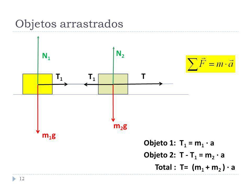 Objetos arrastrados 12 m1gm1g m2gm2g N1N1 N2N2 T T1T1 T1T1 Objeto 1: T 1 = m 1 · a Objeto 2: T - T 1 = m 2 · a Total : T= (m 1 + m 2 ) · a