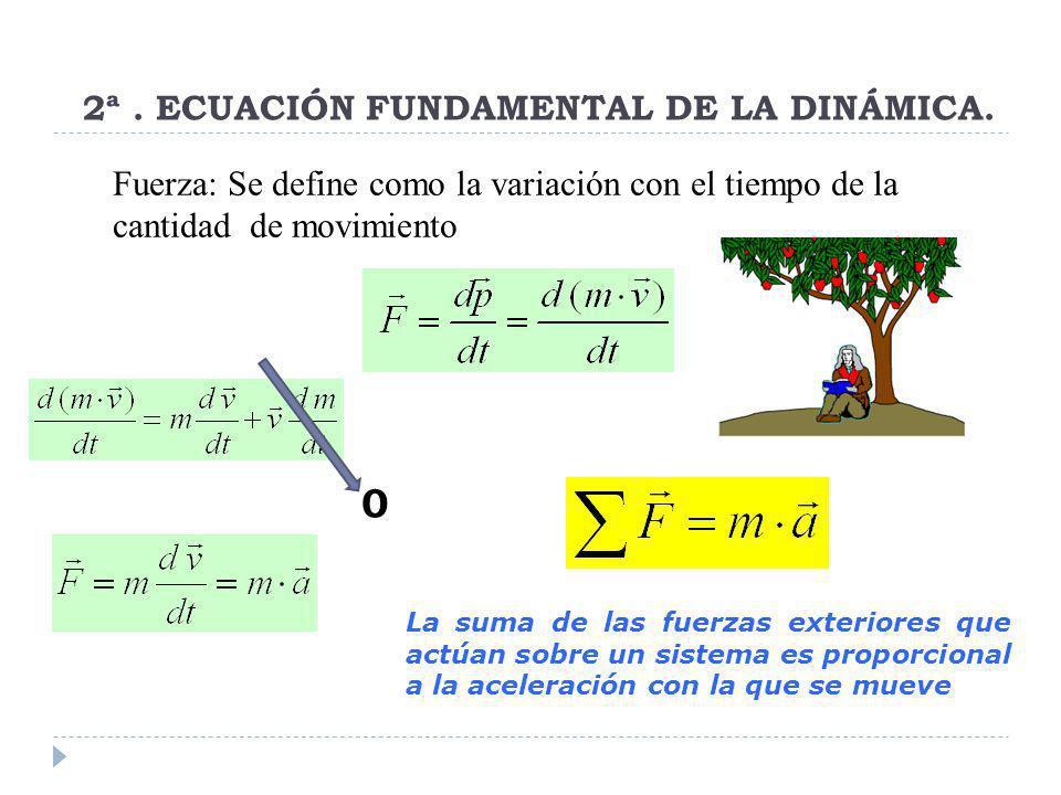 2ª. ECUACIÓN FUNDAMENTAL DE LA DINÁMICA. Fuerza: Se define como la variación con el tiempo de la cantidad de movimiento La suma de las fuerzas exterio