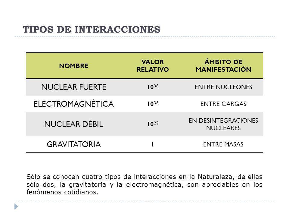 TIPOS DE INTERACCIONES NOMBRE VALOR RELATIVO ÁMBITO DE MANIFESTACIÓN NUCLEAR FUERTE 10 38 ENTRE NUCLEONES ELECTROMAGNÉTICA 10 36 ENTRE CARGAS NUCLEAR
