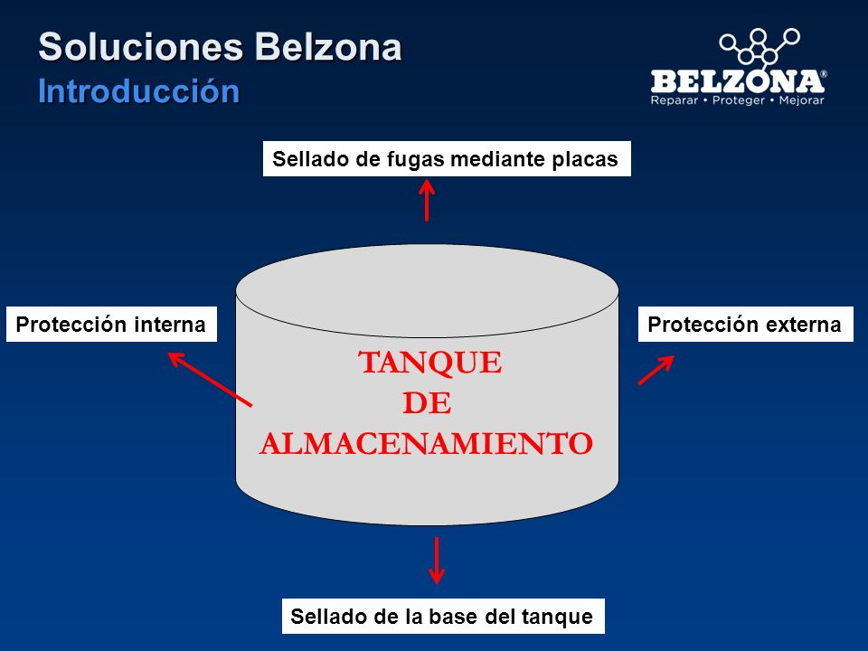 Soluciones Belzona Introducción TANQUE DE ALMACENAMIENTO Sellado de fugas mediante placas Protección interna Sellado de la base del tanque Protección
