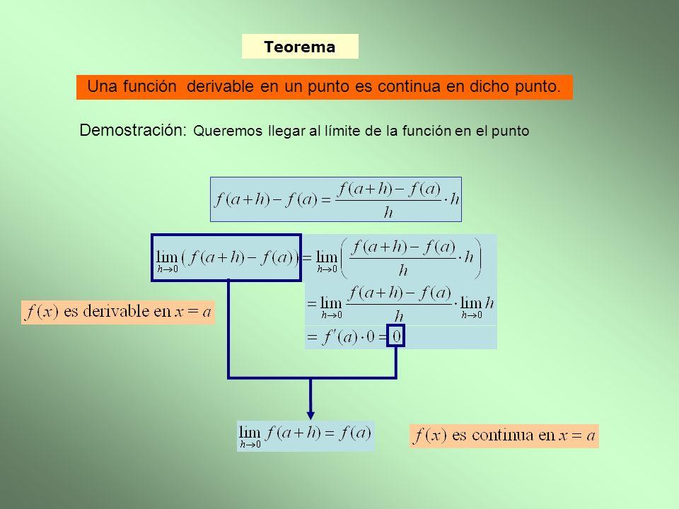 Teorema Una función derivable en un punto es continua en dicho punto. Demostración: Queremos llegar al límite de la función en el punto