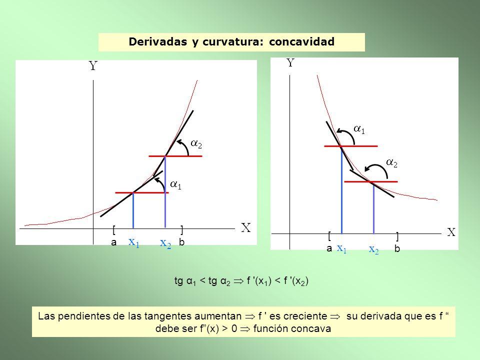 Derivadas y curvatura: concavidad Las pendientes de las tangentes aumentan f ' es creciente su derivada que es f debe ser f(x) > 0 función concava [a[