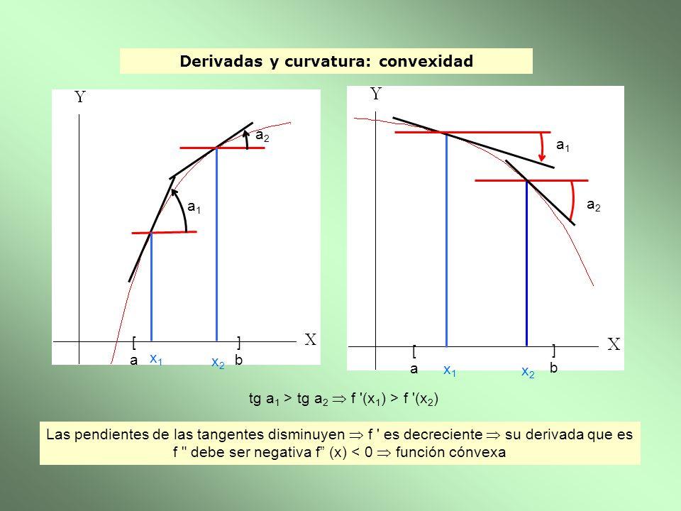 Derivadas y curvatura: convexidad [a[a ]b]b x1x1 x2x2 a1a1 a2a2 [a[a ]b]b a1a1 a2a2 x1x1 x2x2 tg a 1 > tg a 2 f '(x 1 ) > f '(x 2 ) Las pendientes de