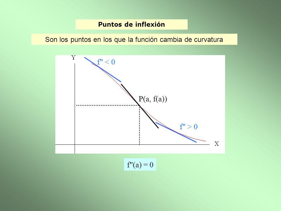 Puntos de inflexión P(a, f(a)) f