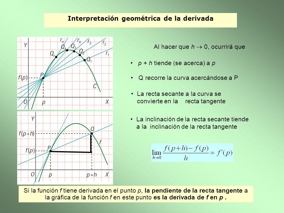 Interpretación geométrica de la derivada Al hacer que h 0, ocurrirá que p + h tiende (se acerca) a p Q recorre la curva acercándose a P La recta secan