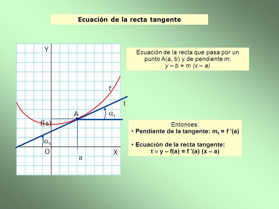 Ecuación de la recta tangente a f(a) t t Entonces: Pendiente de la tangente: m t = f '(a) Ecuación de la recta tangente: t y – f(a) = f '(a) (x – a) t