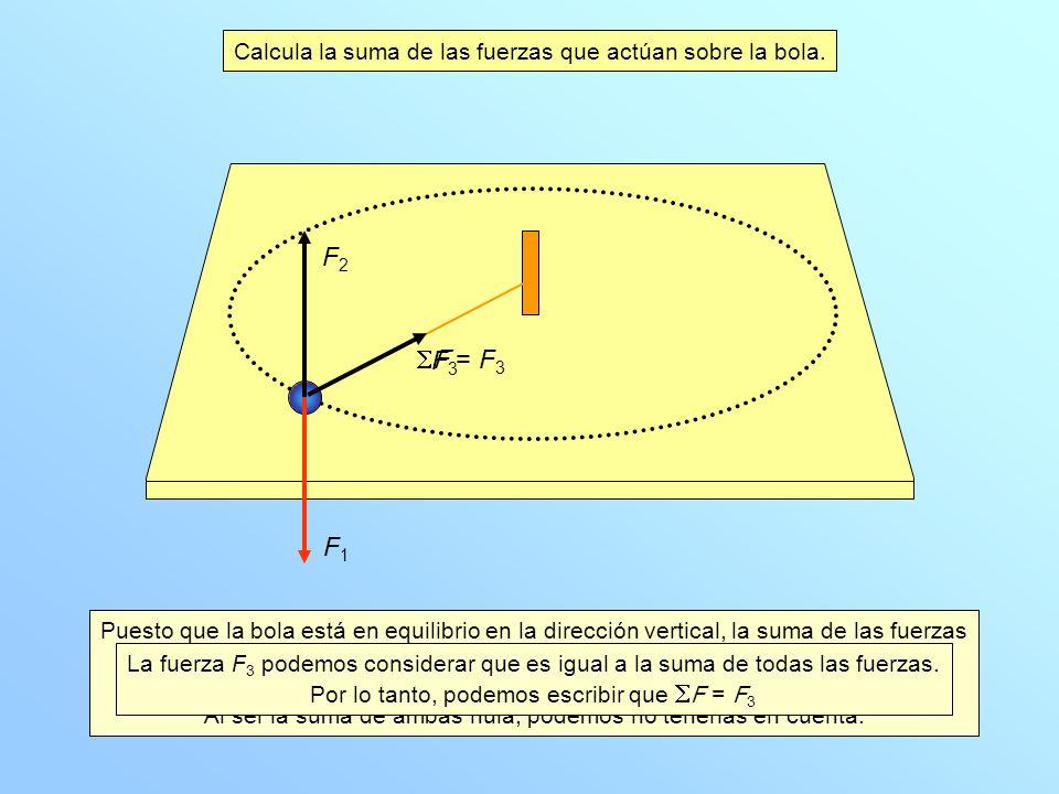 La fuerza F 1 sí existe. Es la fuerza que hace la Tierra sobre la bola: F T,B. Gravitatoria La fuerza F 2 sí existe. Es la fuerza que hace la mesa sob