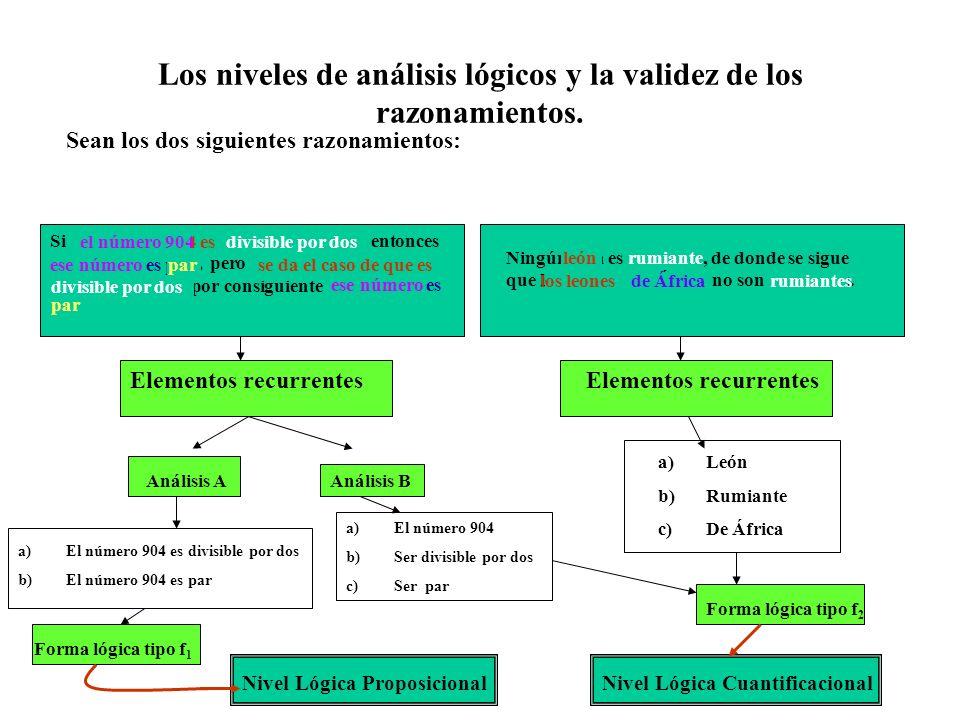 Los niveles de análisis lógicos y la validez de los razonamientos.
