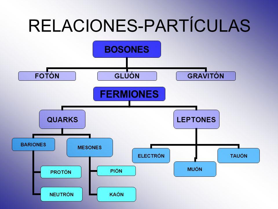 RELACIONES-PARTÍCULAS FERMIONES QUARKS BARIONES PROTÓN NEUTRÓN MESONES PIÓN KAÓN LEPTONES ELECTRÓNMUÓNTAUÓN BOSONES FOTÓNGLUÓNGRAVITÓN
