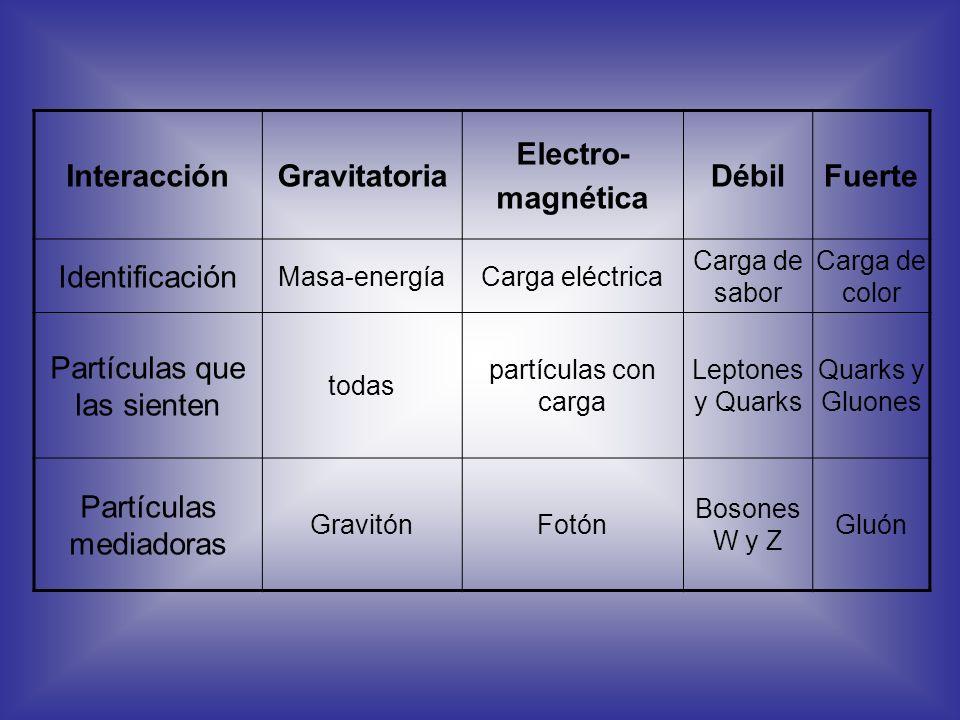 InteracciónGravitatoria Electro- magnética DébilFuerte Identificación Masa-energíaCarga eléctrica Carga de sabor Carga de color Partículas que las sie