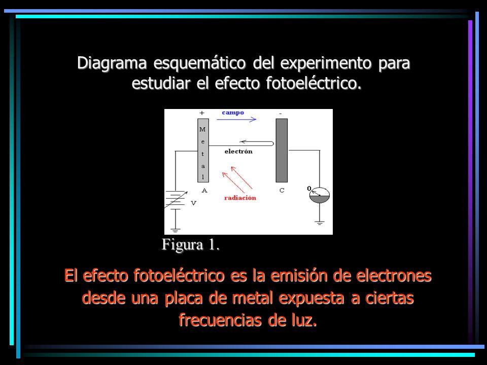 Figura 1. Figura 1. Diagrama esquemático del experimento para estudiar el efecto fotoeléctrico. El efecto fotoeléctrico es la emisión de electrones de