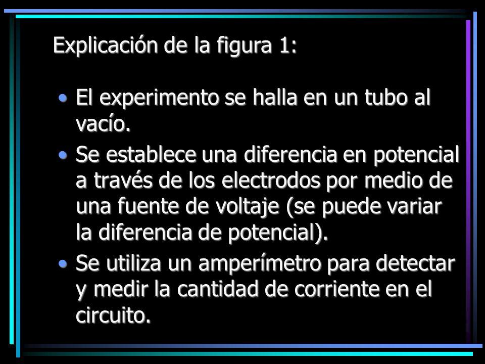 Explicación de la figura 1: El experimento se halla en un tubo al vacío.El experimento se halla en un tubo al vacío. Se establece una diferencia en po