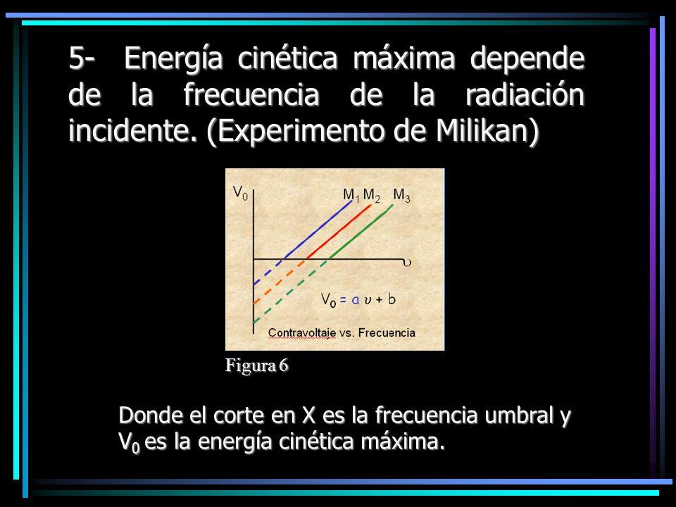 5- Energía cinética máxima depende de la frecuencia de la radiación incidente. (Experimento de Milikan) Donde el corte en X es la frecuencia umbral y