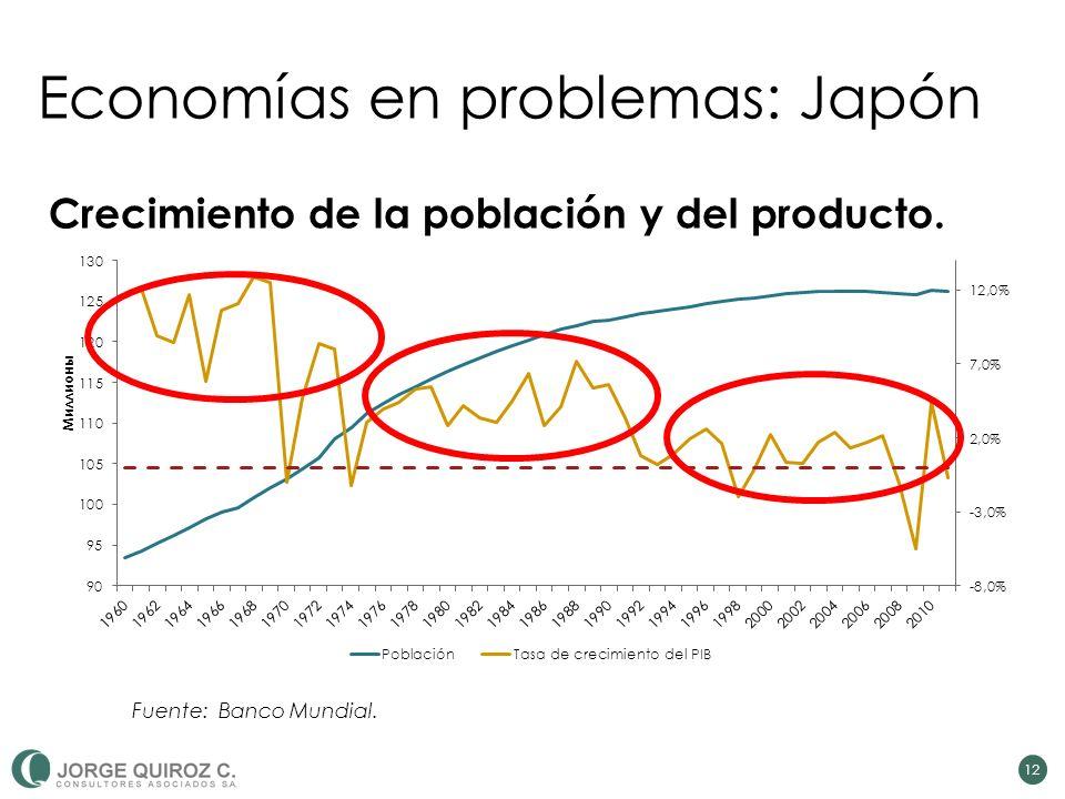 Economías en problemas: Japón 12 Crecimiento de la población y del producto. Fuente: Banco Mundial.