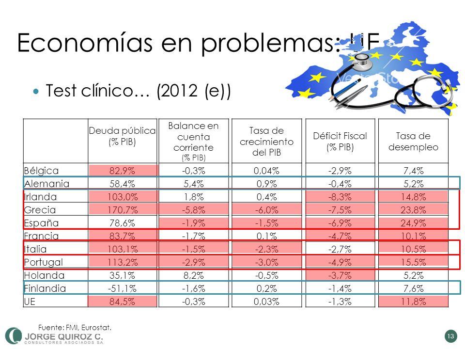 Deuda pública (% PIB) Bélgica 82,9% Alemania 58,4% Irlanda 103,0% Grecia 170,7% España 78,6% Francia 83,7% Italia 103,1% Portugal 113,2% Holanda 35,1% Finlandia -51,1% UE 84,5% Balance en cuenta corriente (% PIB) -0,3% 5,4% 1,8% -5,8% -1,9% -1,7% -1,5% -2,9% 8,2% -1,6% -0,3% Tasa de crecimiento del PIB 0,04% 0,9% 0,4% -6,0% -1,5% 0,1% -2,3% -3,0% -0,5% 0,2% 0,03% Déficit Fiscal (% PIB) -2,9% -0,4% -8,3% -7,5% -6,9% -4,7% -2,7% -4,9% -3,7% -1,4% -1,3% Tasa de desempleo 7,4% 5,2% 14,8% 23,8% 24,9% 10,1% 10,5% 15,5% 5,2% 7,6% 11,8% 13 Test clínico… (2012 (e)) Fuente: FMI, Eurostat.