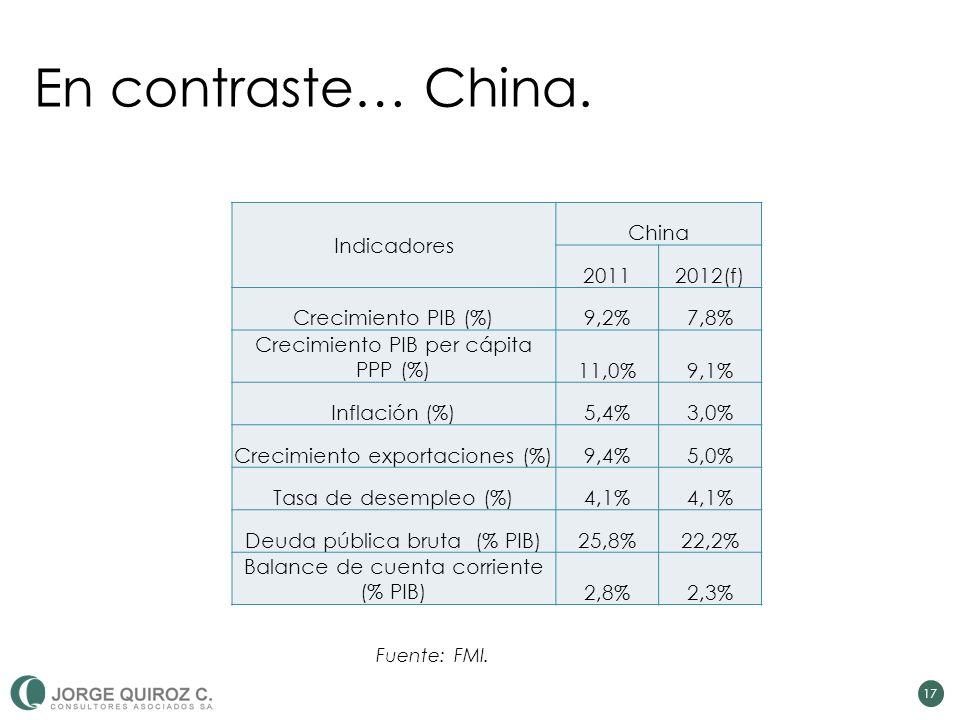 En contraste… China.
