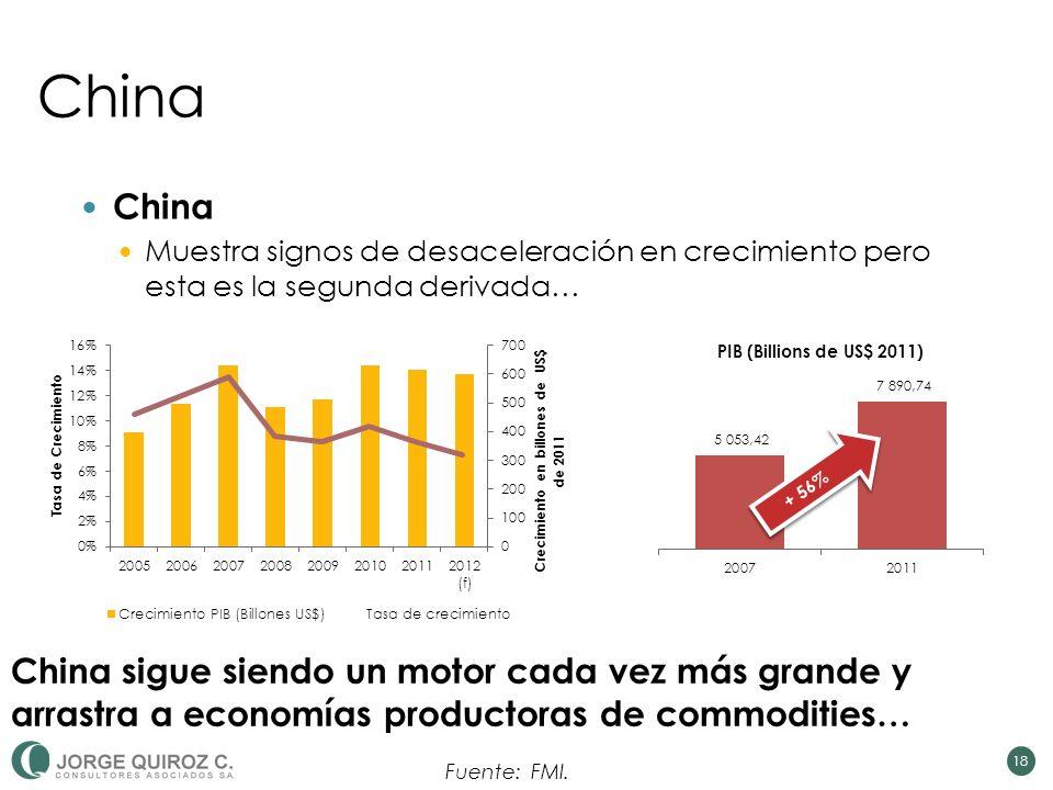 China Muestra signos de desaceleración en crecimiento pero esta es la segunda derivada… 18 + 56% China sigue siendo un motor cada vez más grande y arrastra a economías productoras de commodities… Fuente: FMI.