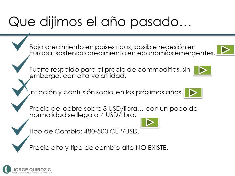Precio de commodities… Fuente: Banco Central de Chile Índice de precios, productos seleccionados 2005 -2012.