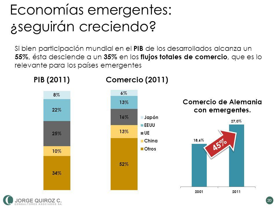 Economías emergentes: ¿seguirán creciendo.
