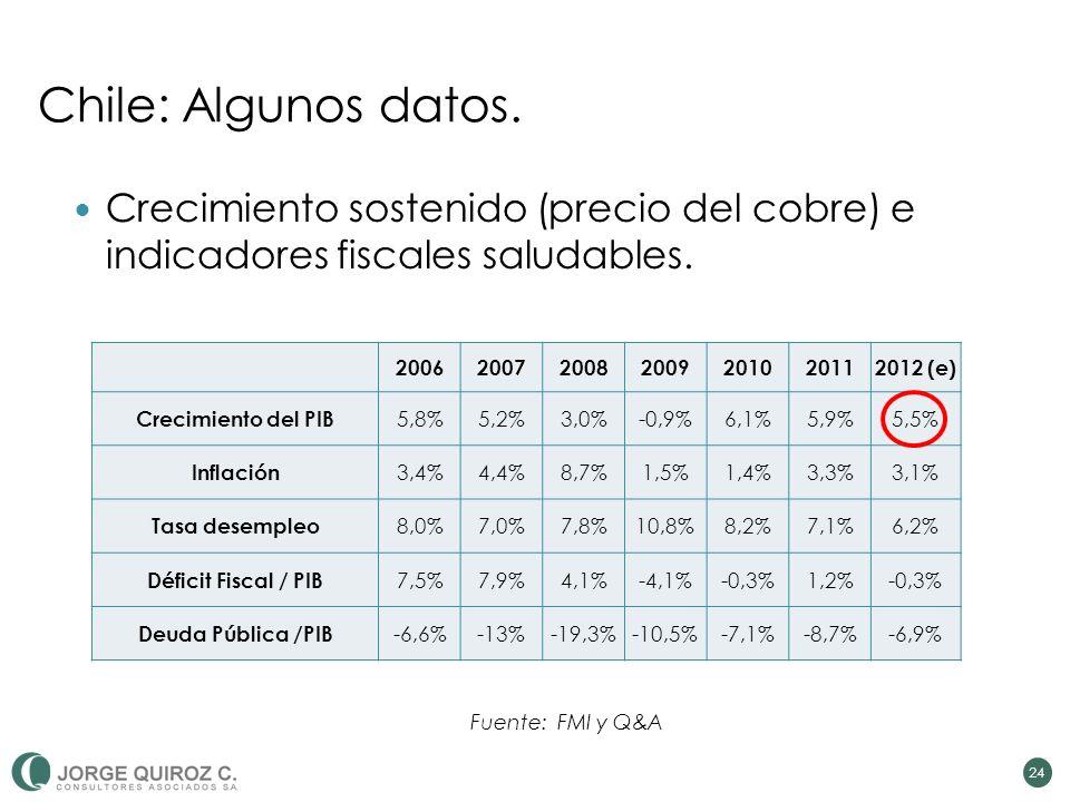 24 Crecimiento sostenido (precio del cobre) e indicadores fiscales saludables.