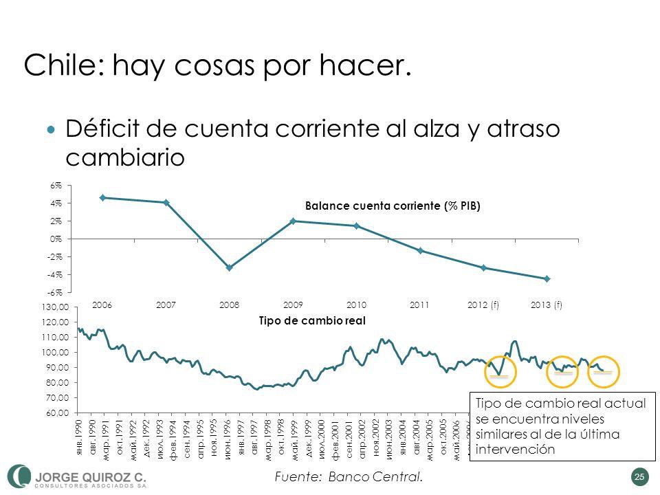 25 Déficit de cuenta corriente al alza y atraso cambiario Chile: hay cosas por hacer.