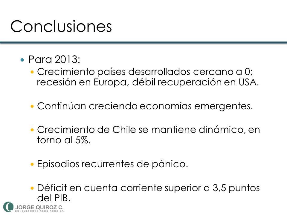 Conclusiones Para 2013: Crecimiento países desarrollados cercano a 0; recesión en Europa, débil recuperación en USA. Continúan creciendo economías eme