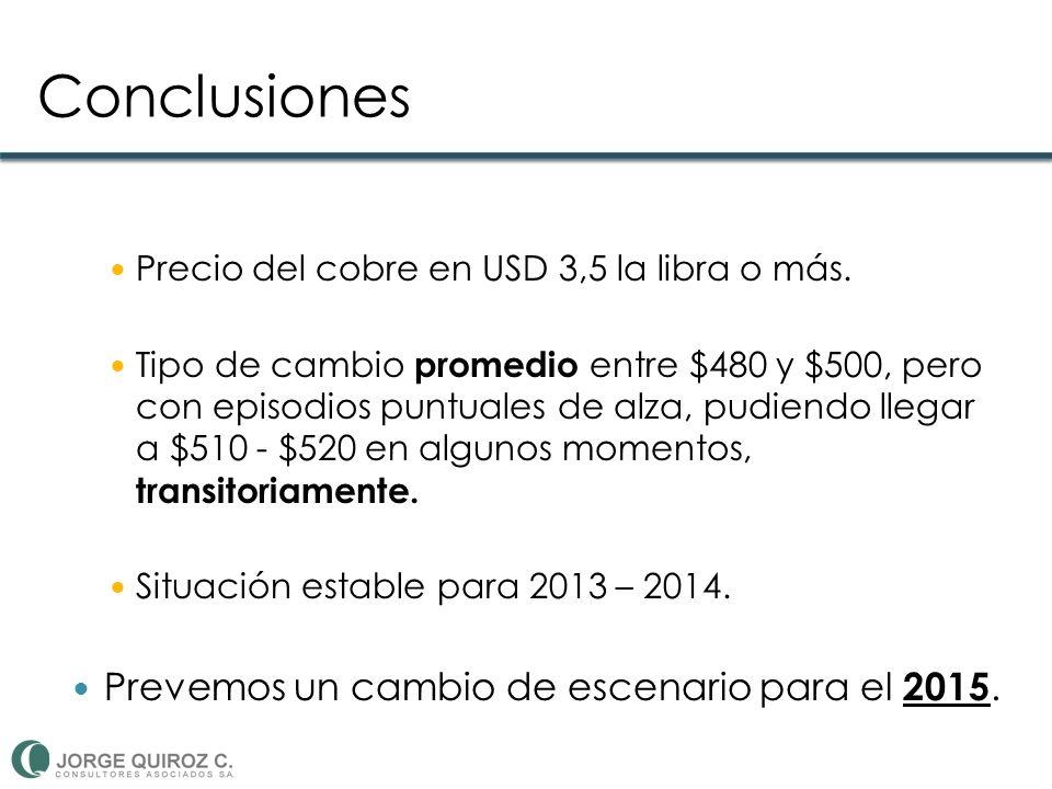 Conclusiones Precio del cobre en USD 3,5 la libra o más.