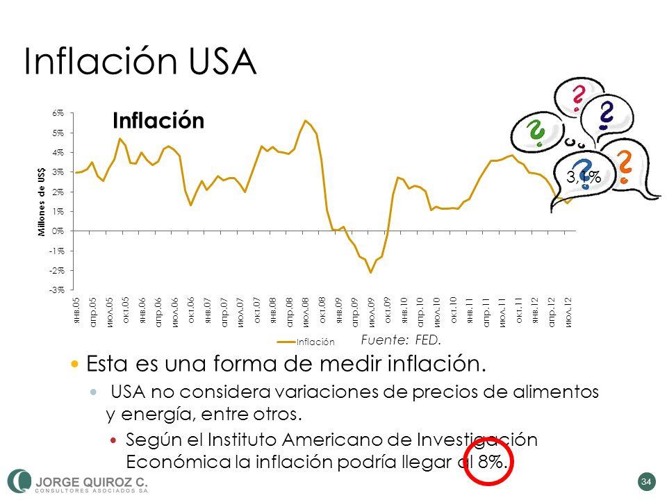 Inflación USA Inflación Esta es una forma de medir inflación.