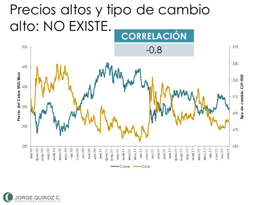 Precios altos y tipo de cambio alto: NO EXISTE. CORRELACIÓN -0,8