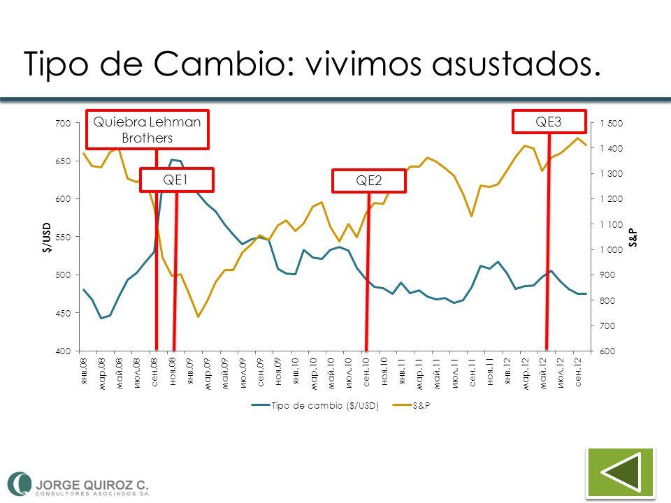 Tipo de Cambio: vivimos asustados. Quiebra Lehman Brothers QE1QE2QE3