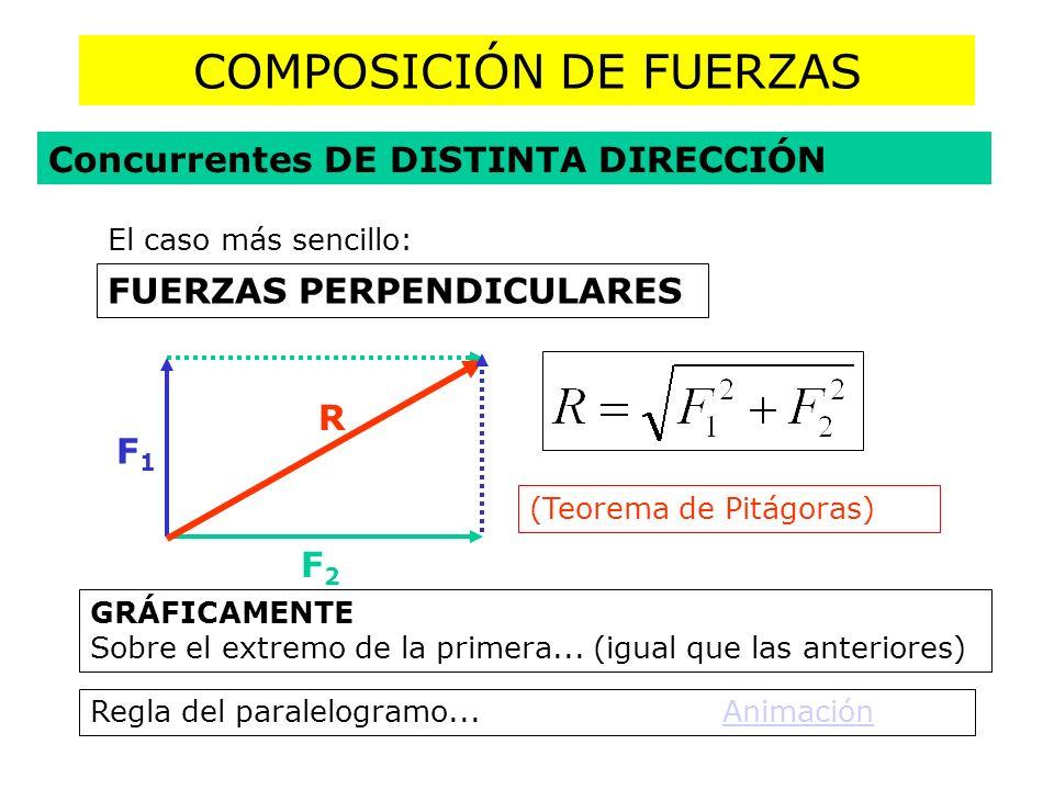 COMPOSICIÓN DE FUERZAS FUERZAS PERPENDICULARES F1F1 F2F2 R Concurrentes DE DISTINTA DIRECCIÓN (Teorema de Pitágoras) El caso más sencillo: GRÁFICAMENT