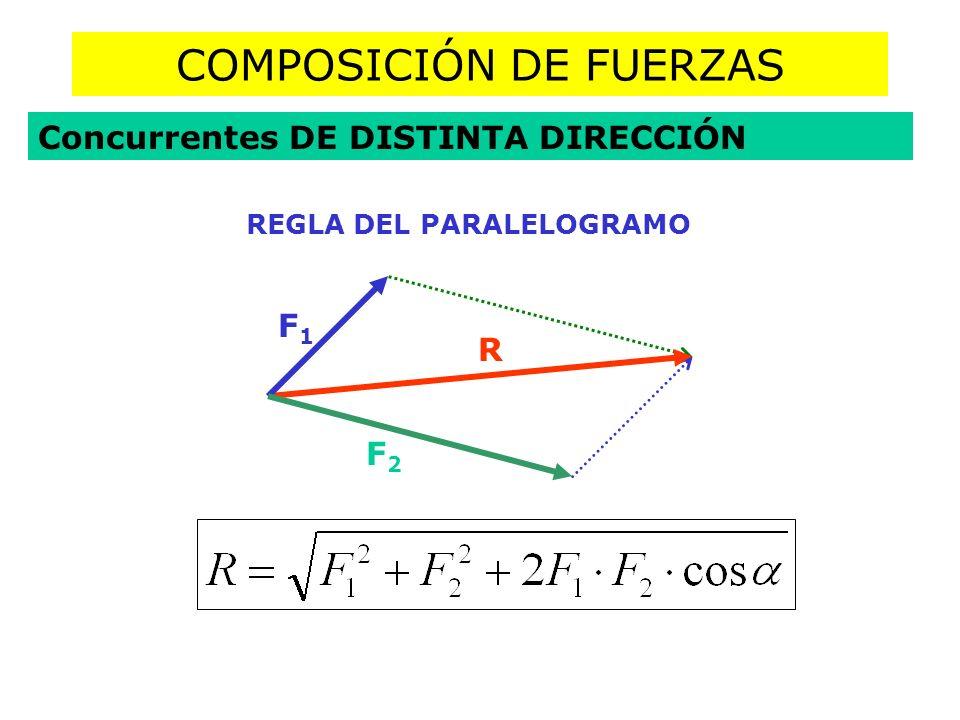 COMPOSICIÓN DE FUERZAS Concurrentes DE DISTINTA DIRECCIÓN REGLA DEL PARALELOGRAMO R F1F1 F2F2