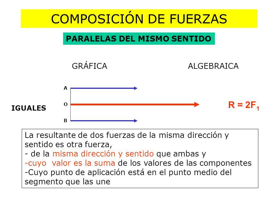 COMPOSICIÓN DE FUERZAS PARALELAS DEL MISMO SENTIDO R = 2F 1 A O B GRÁFICA ALGEBRAICA IGUALES La resultante de dos fuerzas de la misma dirección y sent