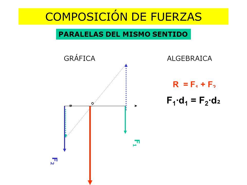 COMPOSICIÓN DE FUERZAS PARALELAS DEL MISMO SENTIDO R = F 1 + F 2 F 1 ·AO = F 2 ·OB A O B F1F1 F2F2 GRÁFICA ALGEBRAICA F 1 ·d 1 = F 2 ·d 2