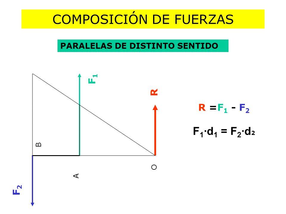 COMPOSICIÓN DE FUERZAS PARALELAS DE DISTINTO SENTIDO R =F 1 - F 2 F 1 ·d 1 = F 2 ·d 2 F1F1 F2F2 A O B R