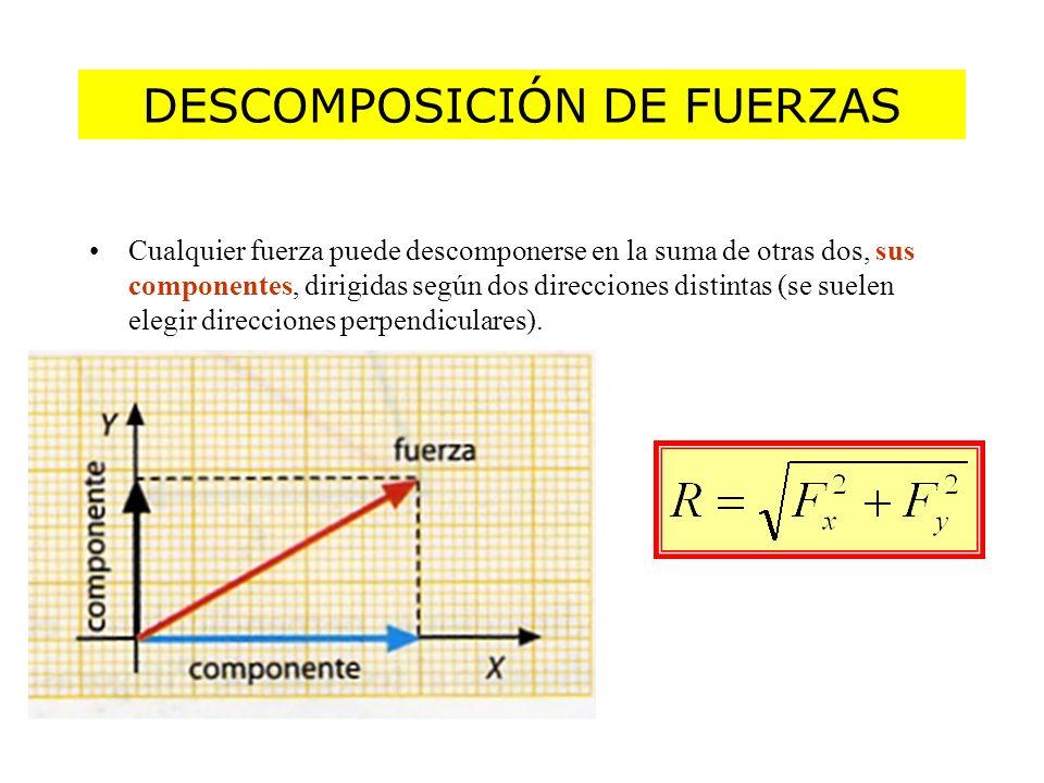 DESCOMPOSICIÓN DE FUERZAS Cualquier fuerza puede descomponerse en la suma de otras dos, sus componentes, dirigidas según dos direcciones distintas (se