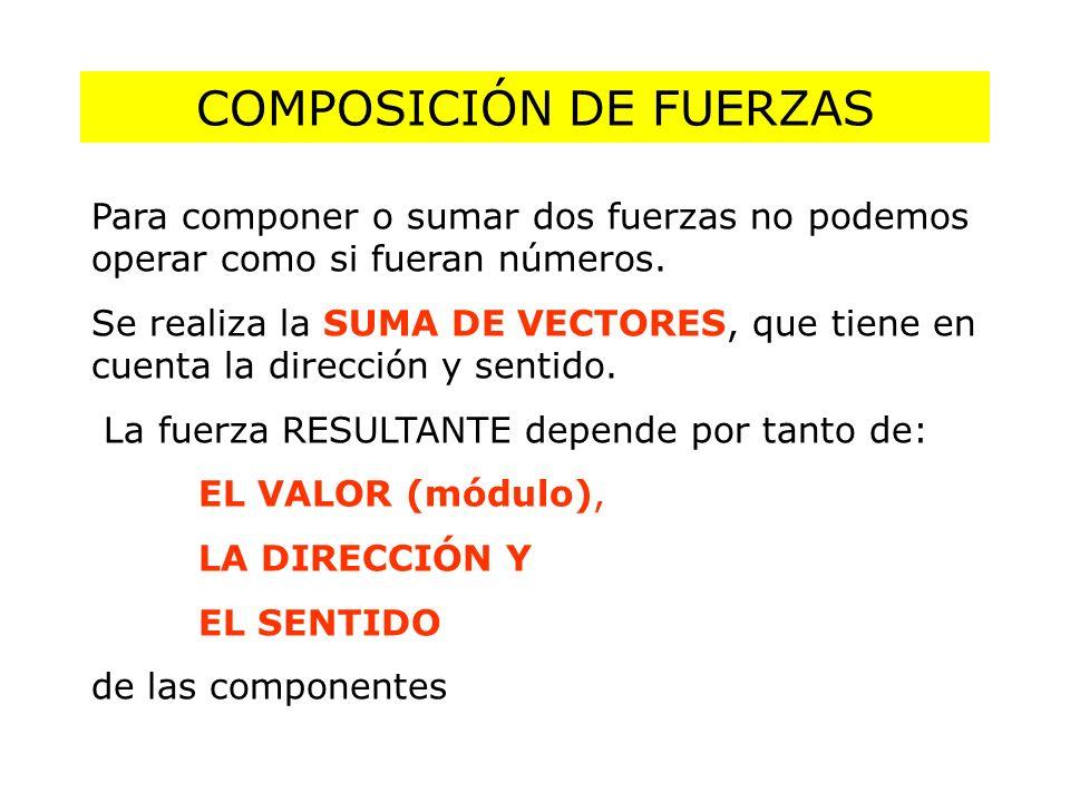 COMPOSICIÓN DE FUERZAS Para componer o sumar dos fuerzas no podemos operar como si fueran números. Se realiza la SUMA DE VECTORES, que tiene en cuenta