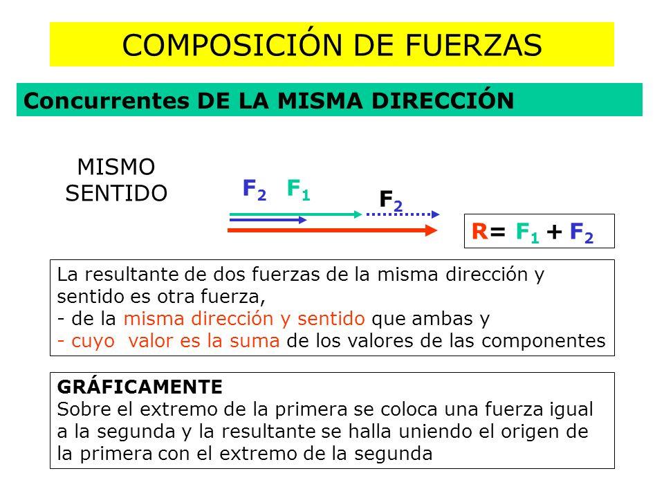 COMPOSICIÓN DE FUERZAS Concurrentes DE LA MISMA DIRECCIÓN R= F 1 + F 2 F1F1 F2F2 MISMO SENTIDO F2F2 La resultante de dos fuerzas de la misma dirección