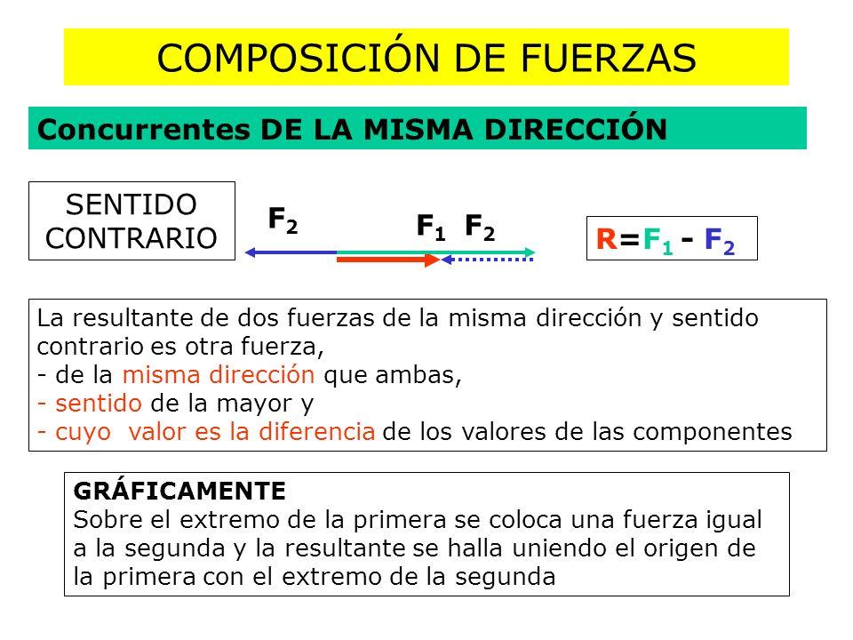 COMPOSICIÓN DE FUERZAS Concurrentes DE LA MISMA DIRECCIÓN R=F 1 - F 2 F1F1 F2F2 SENTIDO CONTRARIO F2F2 La resultante de dos fuerzas de la misma direcc